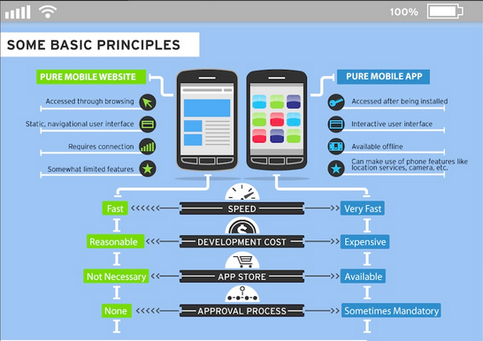 Mobile Websites Vs. Mobile Applications