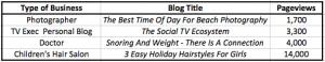 blogging, website traffic