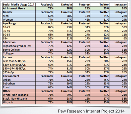 demographics social media 2014, pew internet, choose social media site