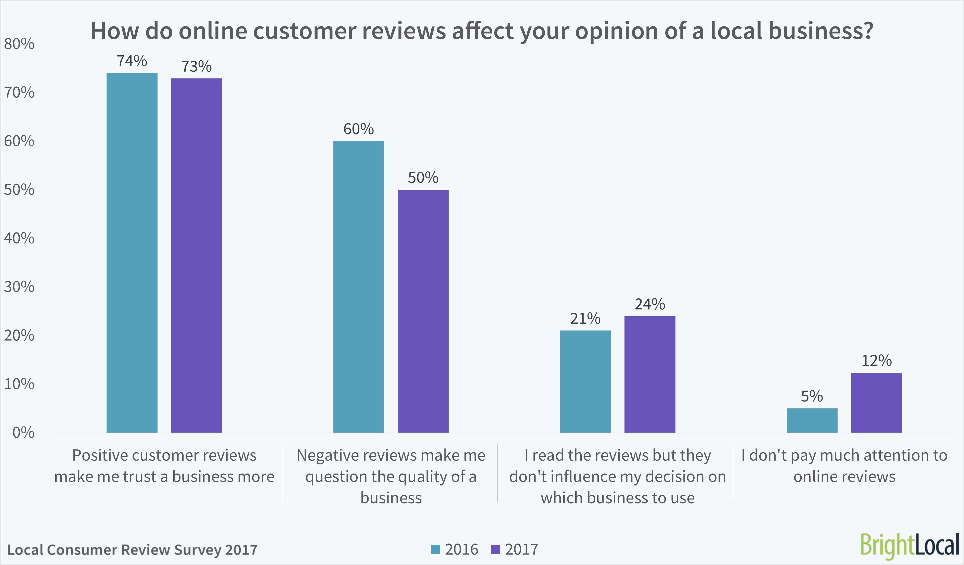 customer reviews, be visible, betsy kent, brightlocal